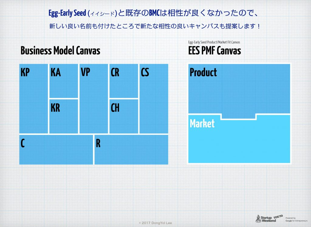 Egg-Early-Startup用 Product-Market Fit Canvas