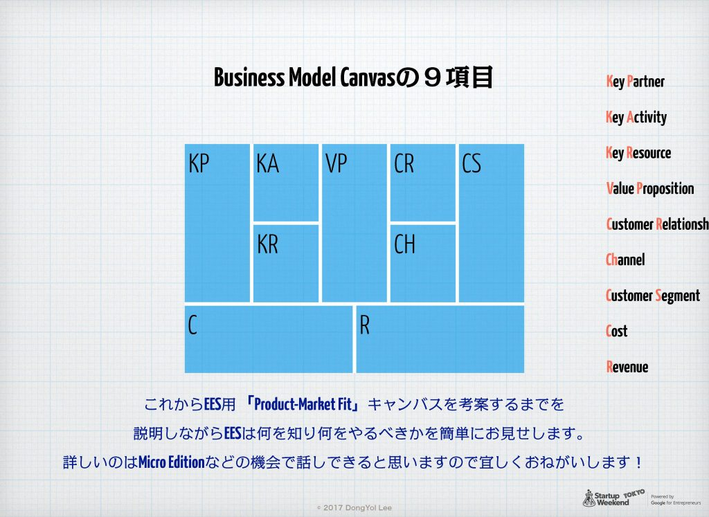 Egg-Early-Startup用 Product-Market Fit Canvas 05