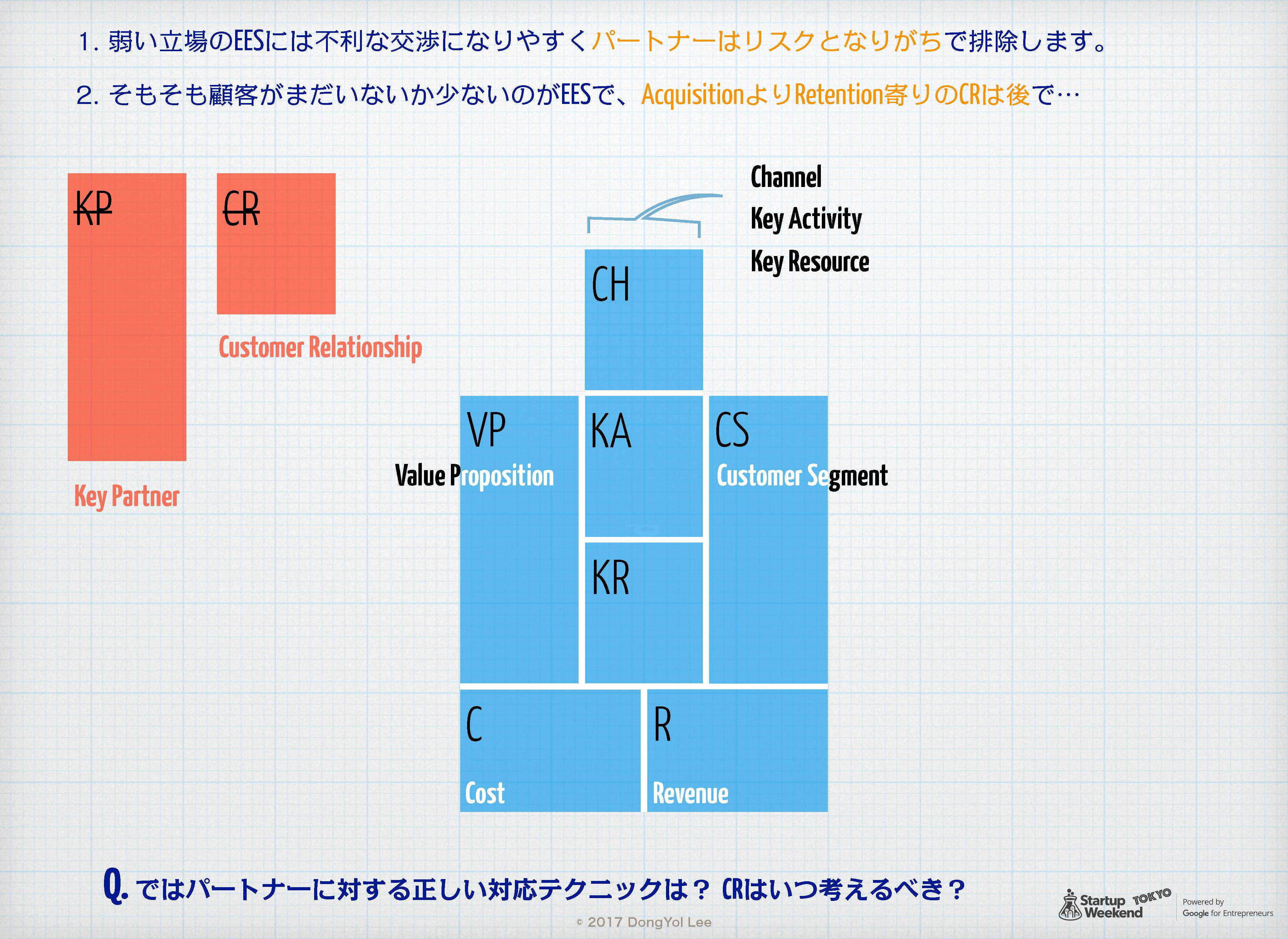 Egg-Early-Startup用 Product-Market Fit Canvas 06