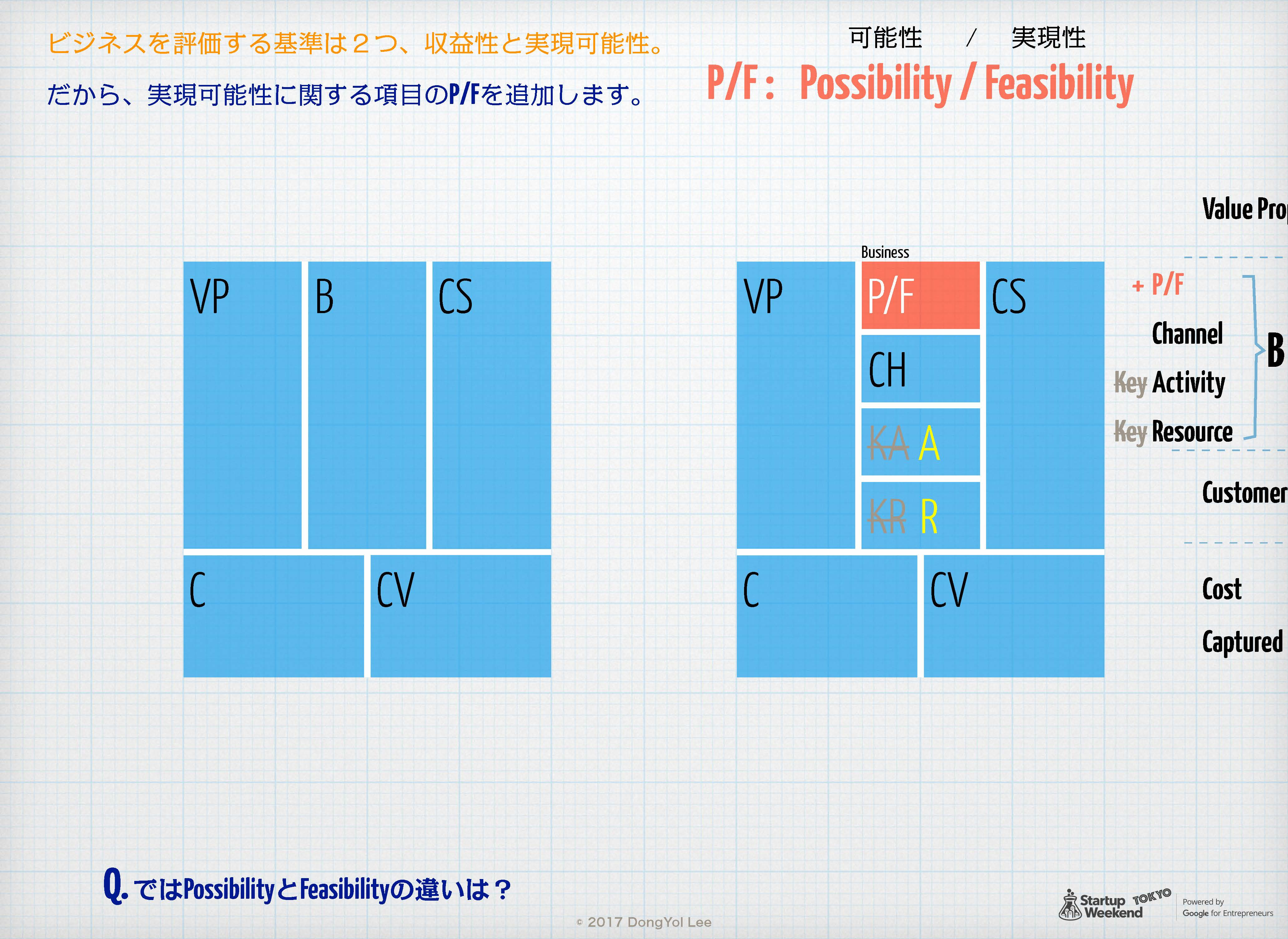 Egg-Early-Startup用 Product-Market Fit Canvas 12