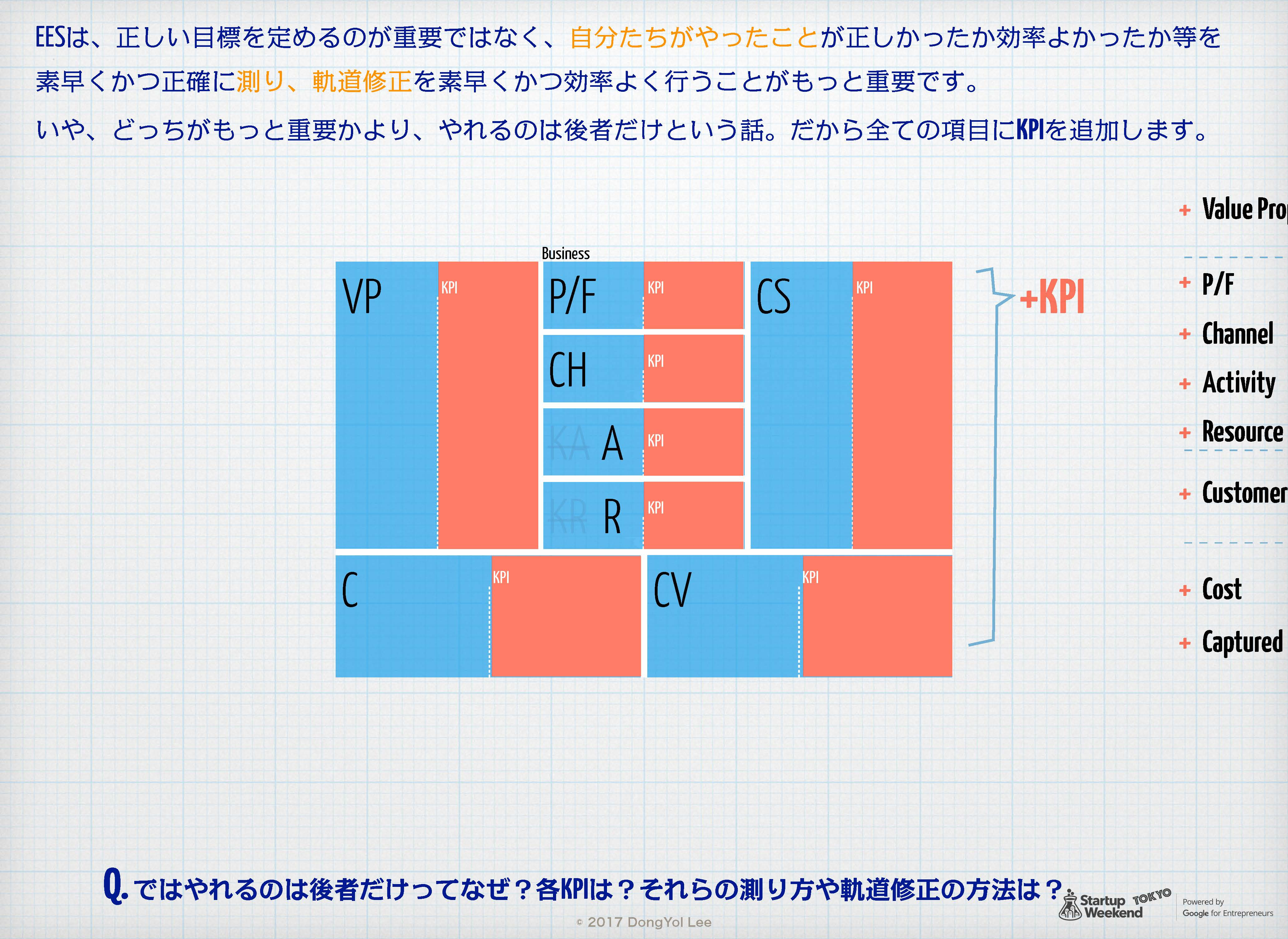 Egg-Early-Startup用 Product-Market Fit Canvas 13