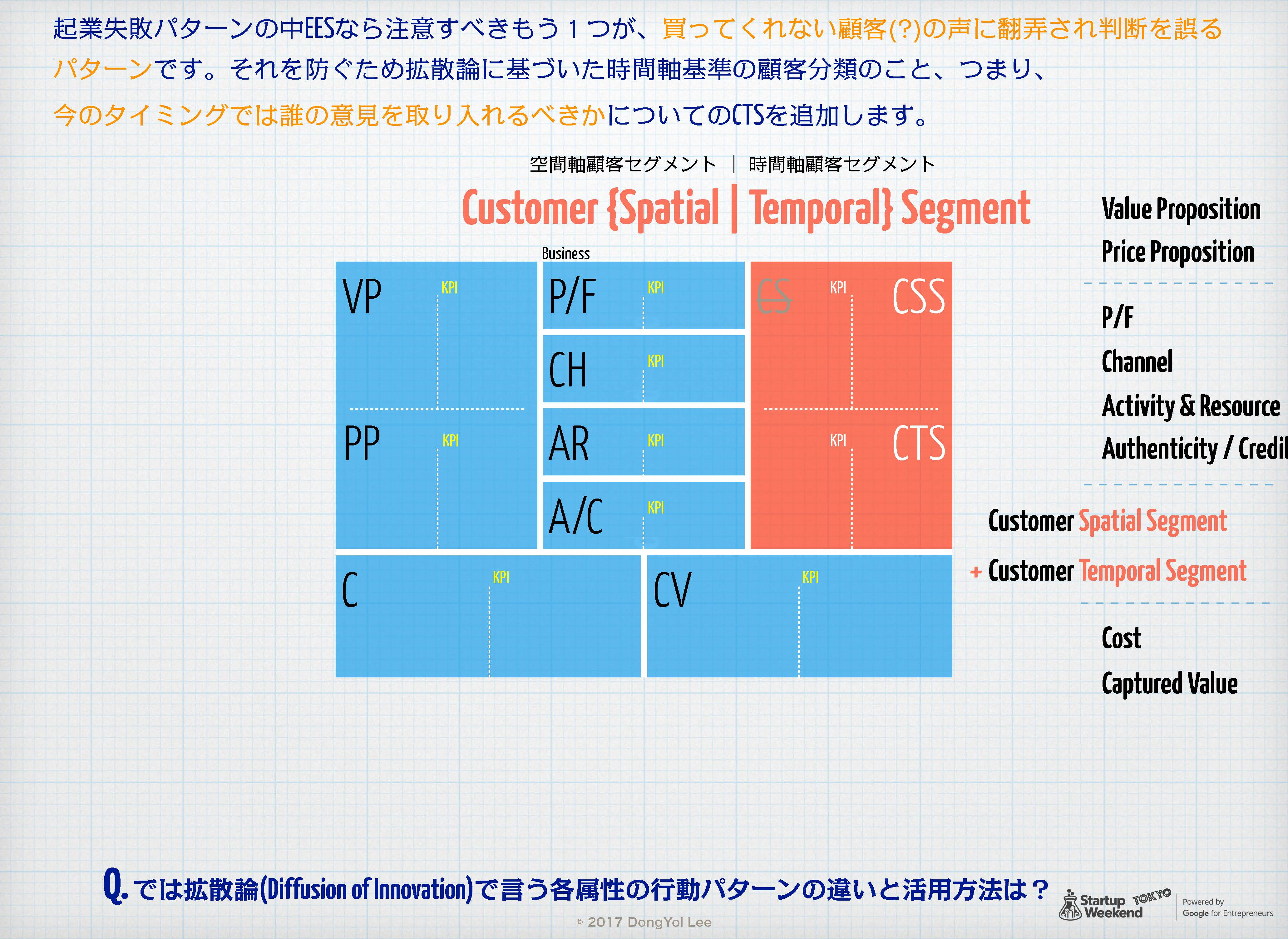 Egg-Early-Startup用 Product-Market Fit Canvas 16