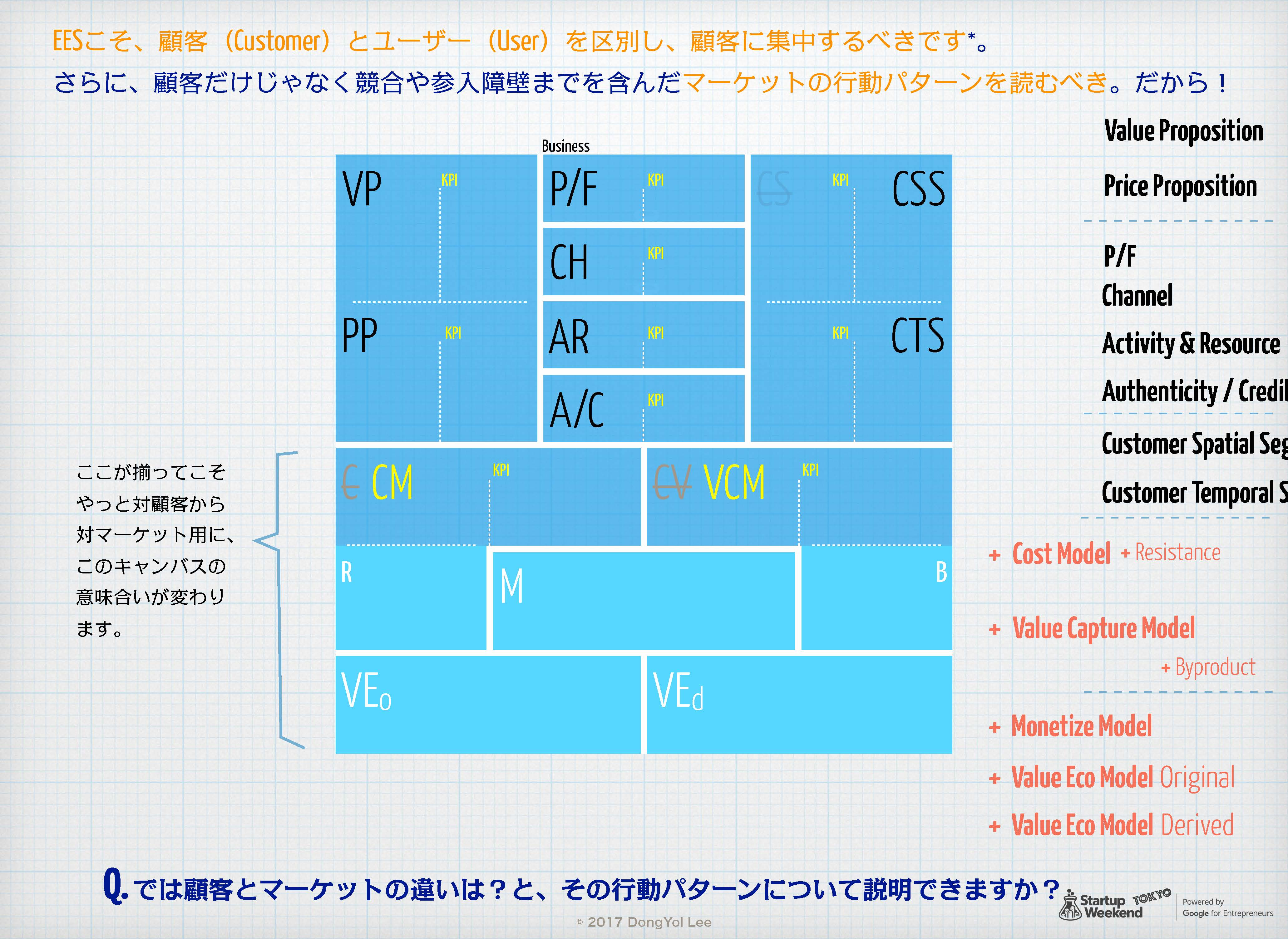 Egg-Early-Startup用 Product-Market Fit Canvas 18